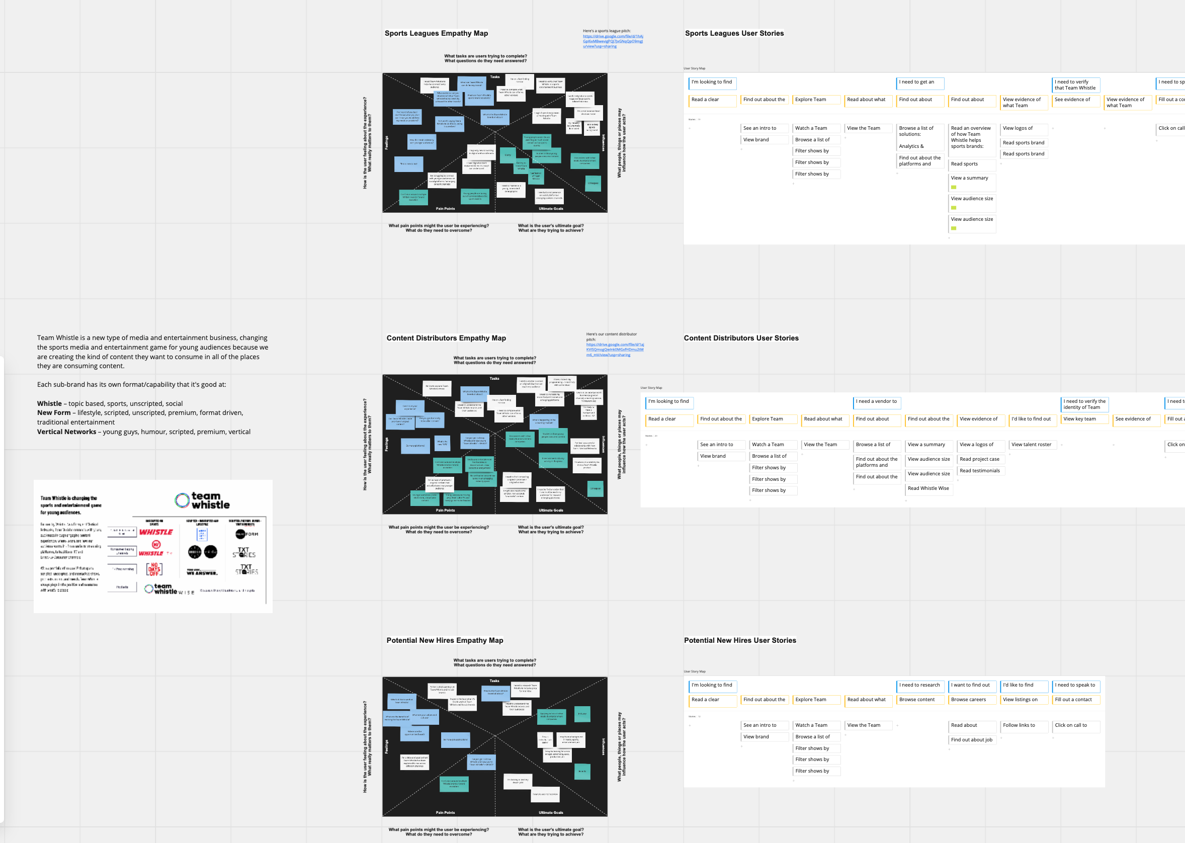 Virtual whiteboarding of UX and site-map planning work
