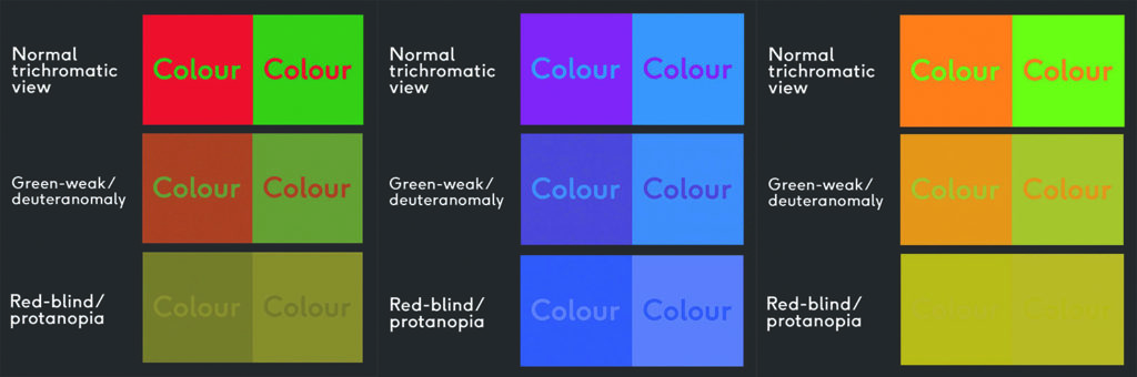 """Black background, two columns. First row says """"Normal trichromatic view"""" and a red box with green text """"Colour"""", then a green box with red text """"Colour"""". Second row says """"Green-weak/deuteranomaly"""" and third row says """"Red-blind/protanopia"""", both of which show less vibrant and harder to read versions of the red and green boxes. Black background, two columns. First row says """"Normal trichromatic view"""" and a purple box with blue text """"Colour"""", then a blue box with purple text """"Colour"""". Second row says """"Green-weak/deuteranomaly"""" and third row says """"Red-blind/protanopia"""", both of which show less vibrant and harder to read versions of the purple and blue boxes. Black background, two columns. First row says """"Normal trichromatic view"""" and an orange box with green text """"Colour"""", then a green box with orange text """"Colour"""". Second row says """"Green-weak/deuteranomaly"""" and third row says """"Red-blind/protanopia"""", both of which show less vibrant and harder to read versions of the orange and green boxes."""